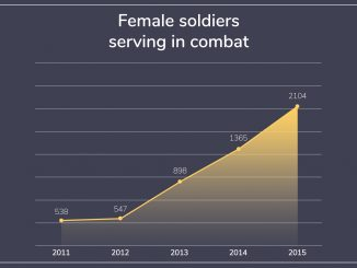 Amount-Female-combat-soldiers-455b859f4bedd03bc0f2655bbf906c2316874351