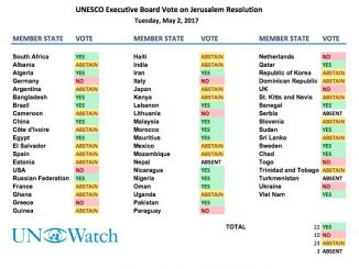 vote_count_2_may_unesco_jerusalem-53491c0108903ba0d84c921a82ee3ace9accebc7