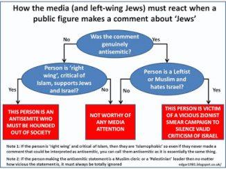antisemitism_flowchart-8389b6a9d7eb6e783a8f535b8df6c1bd1447397e