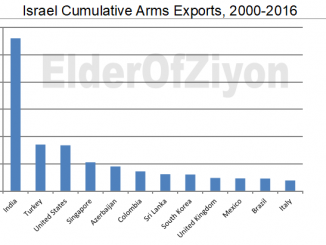 arms+exports-a4e2db111de9e84d301f00dfc0e164e00e35dbbe