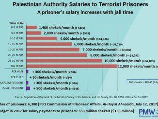 Terrorist-salaries-e21b767cfef9dd962c185fec26e17d7daf7e3ec5