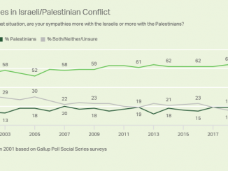 Gallup-March-2019-Israel-Palestinian-support-chart-4429cac1a117dee207bf22ac7513af7a677f84ab