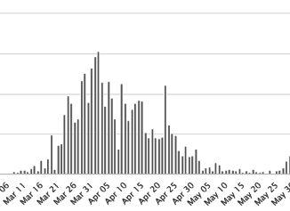 Screenshot_2020-07-01-Israel-Coronavirus-25244-Cases-and-320-Deaths-43ffdf5c319efb61df6013ae3face26a45b2802c